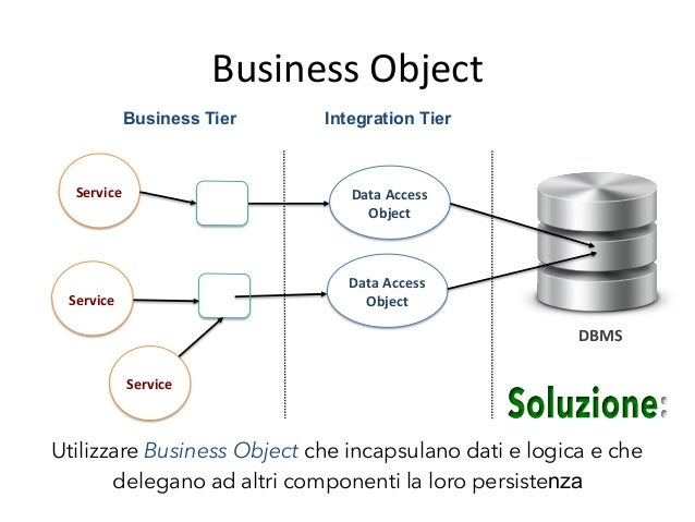 Business  Object:  strategie   Implementazioni  Apiche:   • BO  come  POJO,  con  un  meccanismo  d...