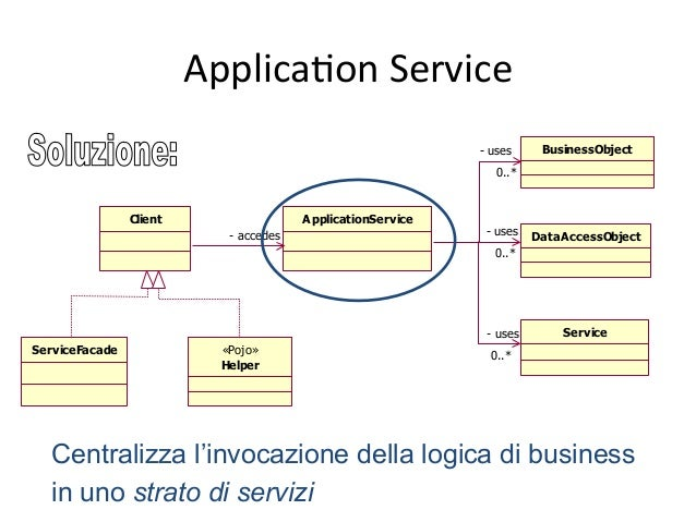 ApplicaAon  Service   Command  Strategy   Client ApplicationService ServiceFacade «Pojo» Helper ApplicationControl...