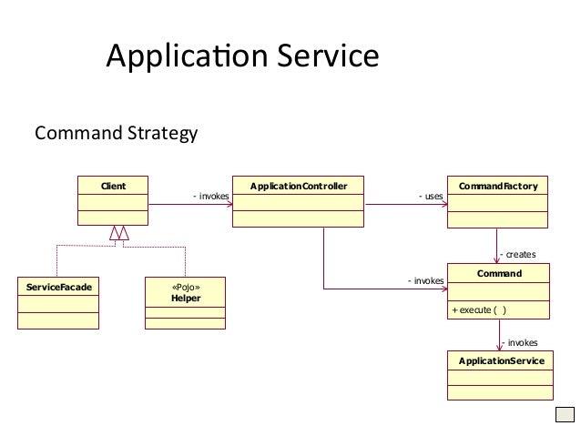 Service  Locator   Client   Ejb Db  ServiceLocator   Nasconde la complessità di lookup e creazione Fornisce una ...