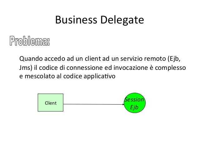 Un'archite4ura  per  il  BT   Dati BO   BO   BO   BO   Client   Client   Servizio   Servizio   Del...