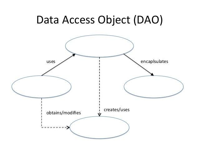 Data  Access  Object  (DAO)   Soluzione   • Si  usa  uno  strato  intermedio,  il  Data  Access ...