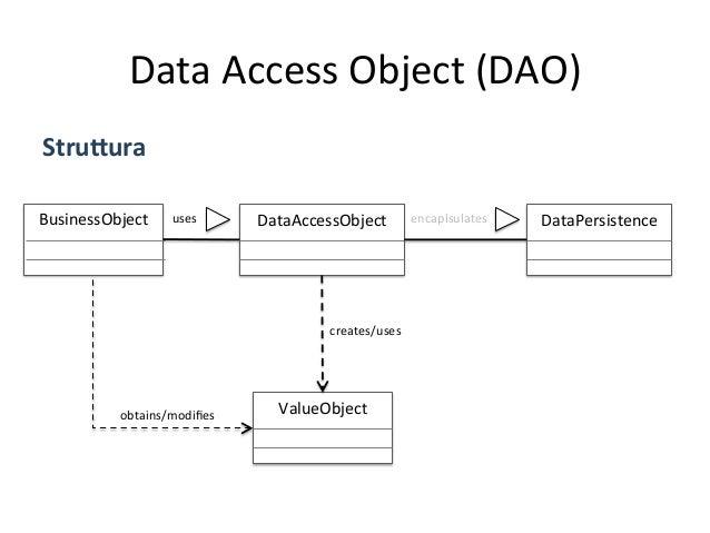 Data  Access  Object  (DAO)   Implementazione   • Il  client  crea  l'EJB  invocando  il  metodo  ...