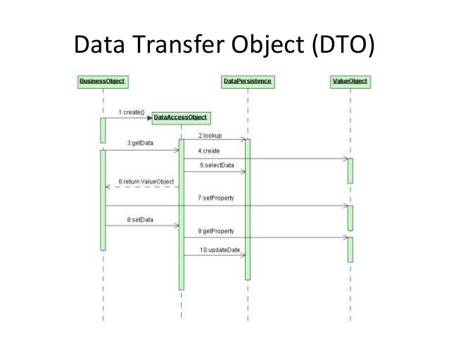 Data  Access  Object  (DAO)   Class  Diagram   org.openware.paAern.dao.MyDao   org.openware.paAern.dao.MyDao...