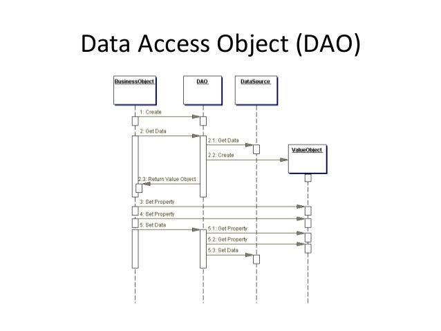Data  Access  Object  (DAO)   Implementazione   • Il  container  invoca  il  metodo  ejbCreate  che...