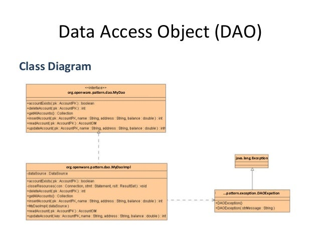Data  Access  Object  (DAO)   Import org.openware.pattern.dao.MyDao; import org.openware.pattern.dao.MyDaoImpl; im...