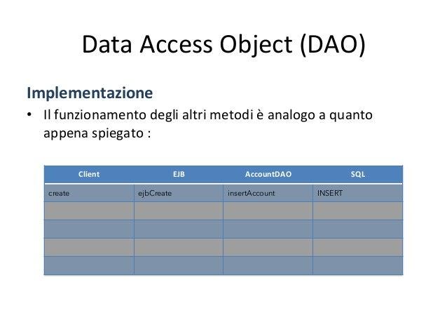 Data  Access  Object  (DAO)   Implementazione   • Il  funzionamento  degli  altri  metodi  è  analo...