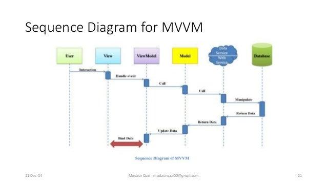 Design Patterns Mvc Net