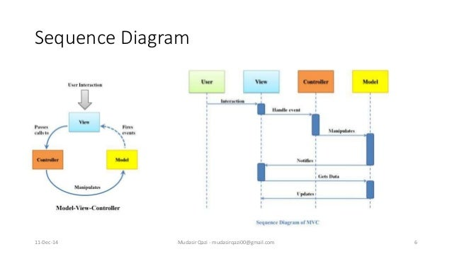 Design pattern mvc mvp and mvvm sequence diagram ccuart Images