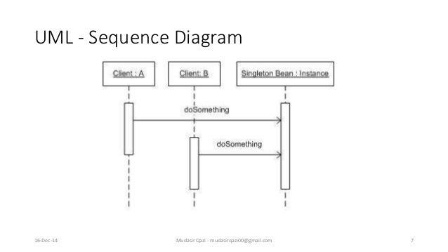 Design pattern singleton pattern for Object pool design pattern