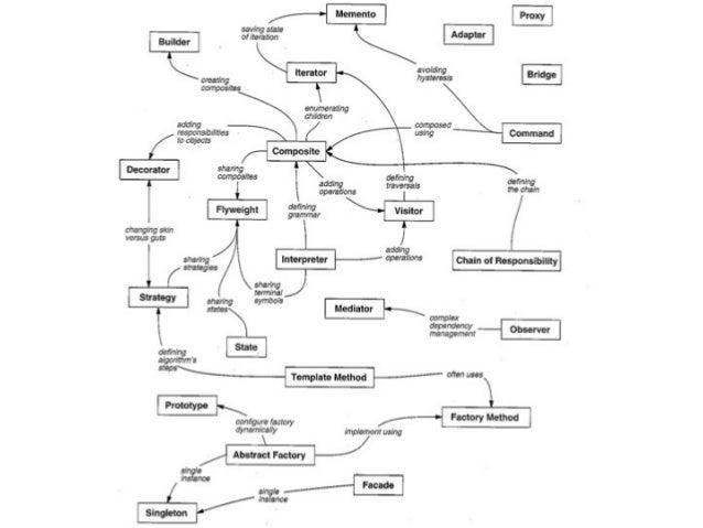 Design Patterns Used In Jdk