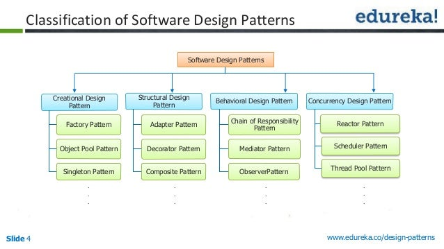 Software Design Patterns Gamma
