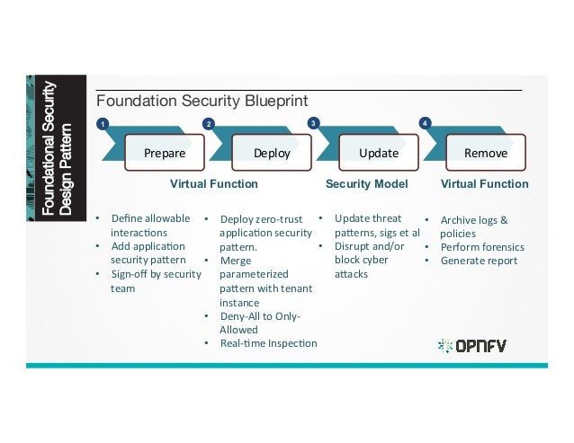 Inherent security design patterns for sdnnfv deployments security updates 9 foundation security blueprint foundationalsecurity malvernweather Gallery