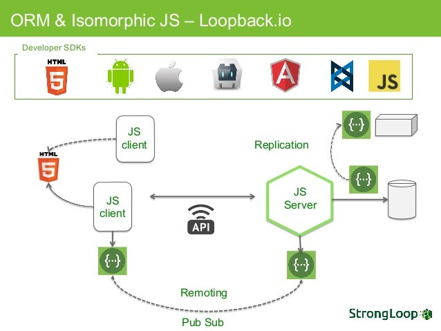 Picking the right nodejs framework for your use case js client replication pub sub 20 ccuart Gallery