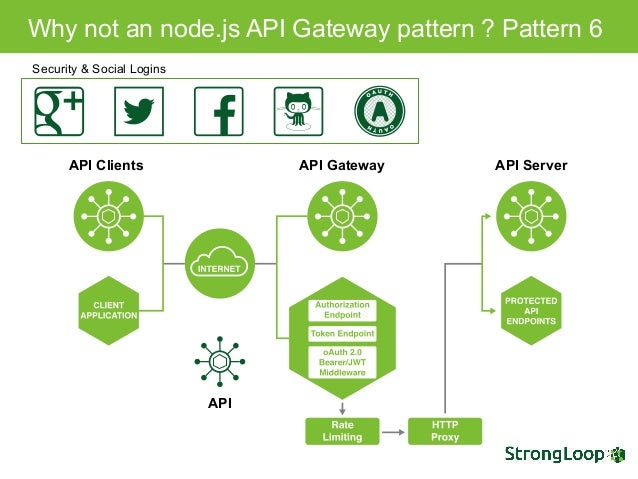 Picking the right nodejs framework for your use case 31 ccuart Gallery