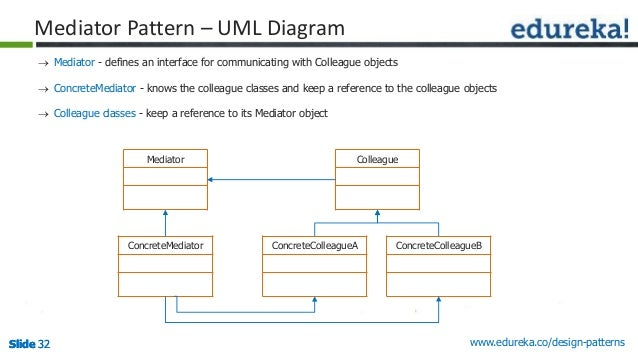 Design patterns the ultimate blueprint for software numerous colleagues 32 malvernweather Images