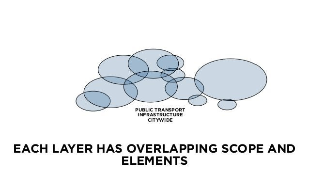 EACH LAYER HAS OVERLAPPING SCOPE AND ELEMENTS 50 PUBLIC TRANSPORT INFRASTRUCTURE CITYWIDE