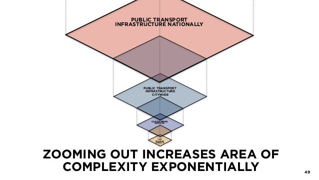 ZOOMING OUT INCREASES AREA OF COMPLEXITY EXPONENTIALLY 49 PUBLIC TRANSPORT INFRASTRUCTURE NATIONALLY PUBLIC TRANSPORT INFR...