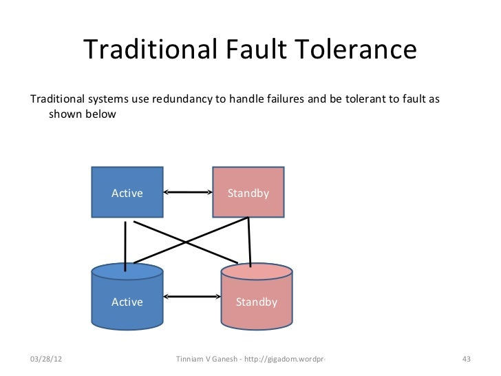 distributed system failures I am trying to build a mathematical model of the availability of a file in a distributed file-system i posted this question at mathoverflow but this might as well be classified as a.