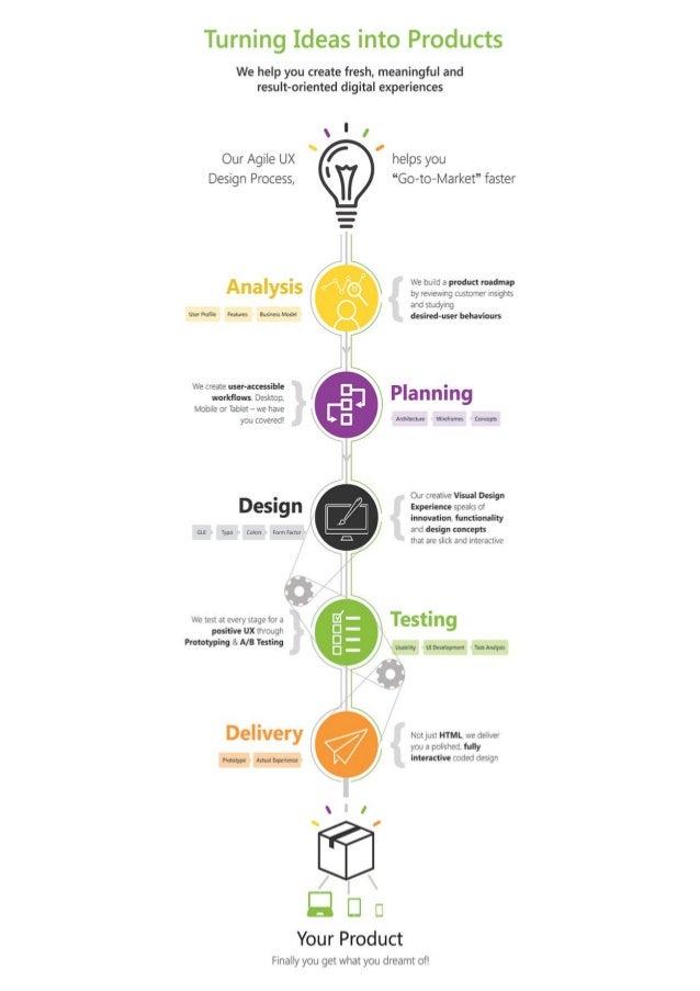 Startups UI Design process