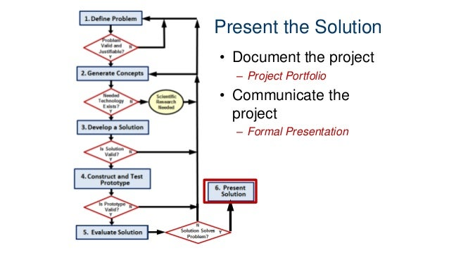 Design Process Stages Of Engineering Design