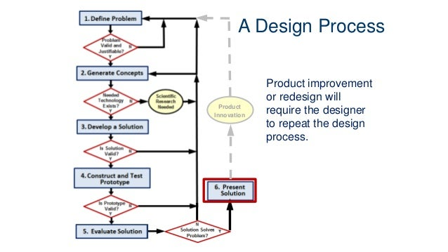 G Dieter Engineering Design