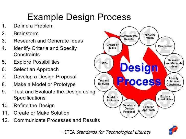 design process pltw