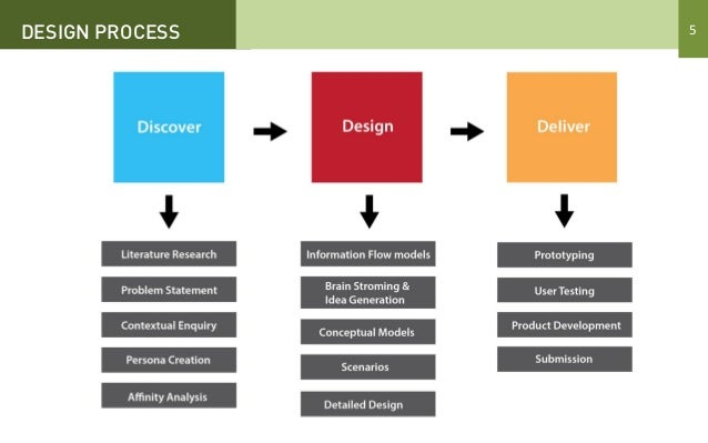 designing intervention Objective: the purpose of this paper is to discuss the identification and  development of an app intervention design framework, and its.