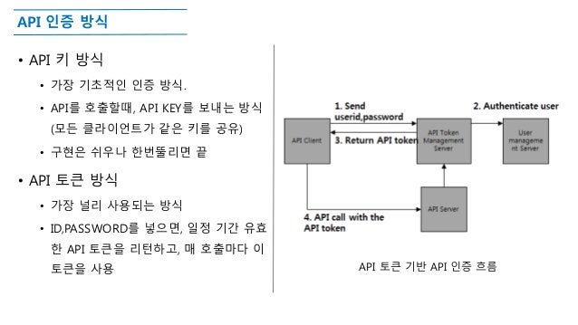 API 인증 방식 • API 키 방식 • 가장 기초적인 인증 방식. • API를 호출할때, API KEY를 보내는 방식 (모든 클라이언트가 같은 키를 공유) • 구현은 쉬우나 한번뚤리면 끝 • API 토큰 방식 • 가장...
