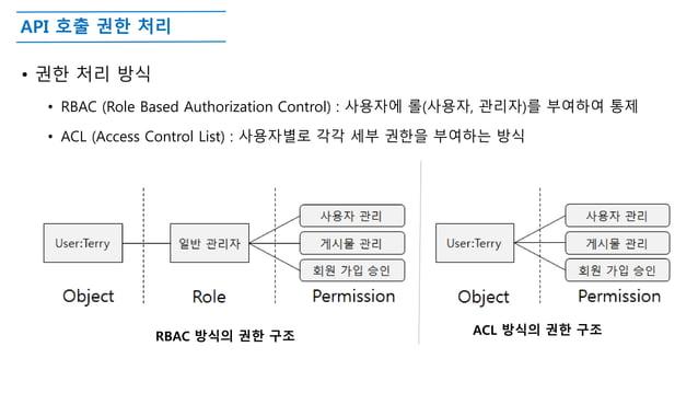 API 호출 권한 처리 • 권한 처리 방식 • RBAC (Role Based Authorization Control) : 사용자에 롤(사용자, 관리자)를 부여하여 통제 • ACL (Access Control List) ...