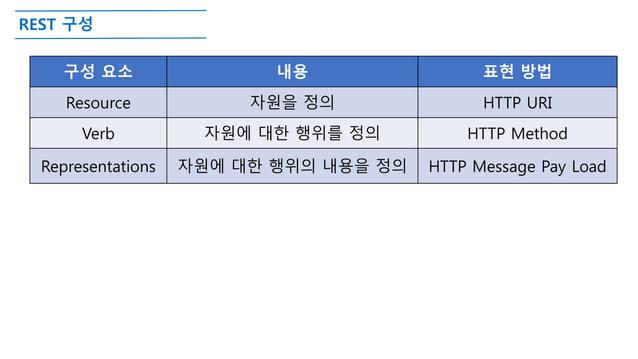 REST 구성 구성 요소 내용 표현 방법 Resource 자원을 정의 HTTP URI Verb 자원에 대한 행위를 정의 HTTP Method Representations 자원에 대한 행위의 내용을 정의 HTTP Mess...