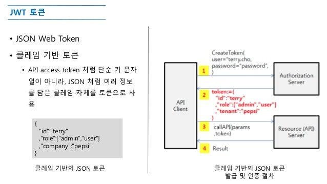 "JWT 토큰 • JSON Web Token • 클레임 기반 토큰 • API access token 처럼 단순 키 문자 열이 아니라, JSON 처럼 여러 정보 를 담은 클레임 자체를 토큰으로 사 용 { ""id"":""terr..."