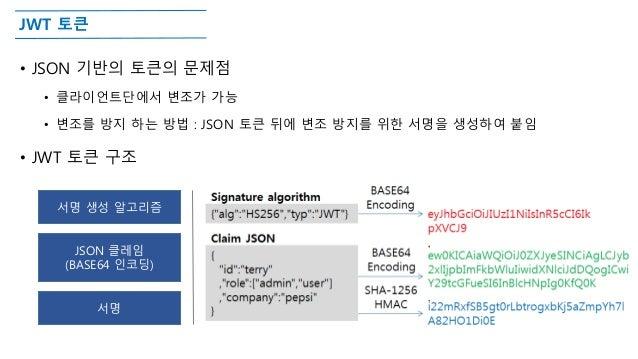 JWT 토큰 • JSON 기반의 토큰의 문제점 • 클라이언트단에서 변조가 가능 • 변조를 방지 하는 방법 : JSON 토큰 뒤에 변조 방지를 위한 서명을 생성하여 붙임 • JWT 토큰 구조 서명 생성 알고리즘 JSON ...