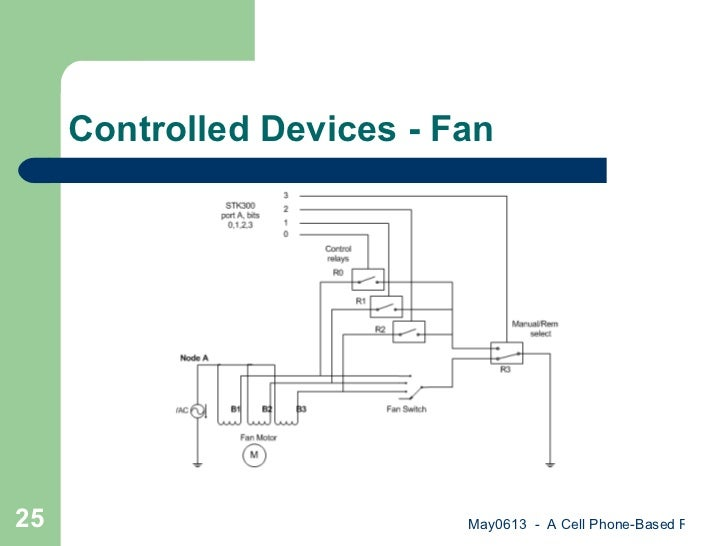 cell phone based device control Synopsistitle: cell phone based device control with voice acknowledgement to operate home appliances using cell phone dial your num.