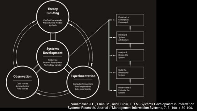 Design Science In Information Systems