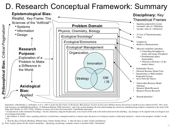 summary a conceptual framework for the The need for and an understanding of a conceptual framework.