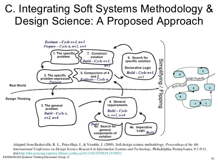 soft systems methodology Introduction to soft systems methodology what is the purpose of ssm what is the thinking behind ssm systems engineering culture and politics analyses and techniques.