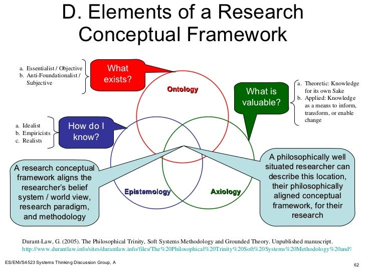 research and methodology examples
