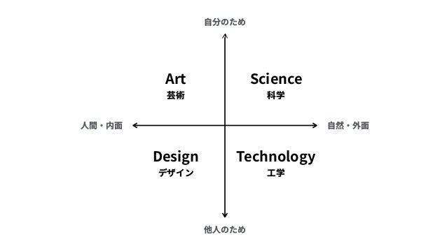 Society-in-the-Loop Design 社会に埋め込まれたデザイン