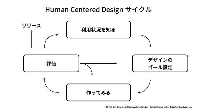 デザイン ビジネス テクノロジー デザイン思考? © Bert Bräutigam