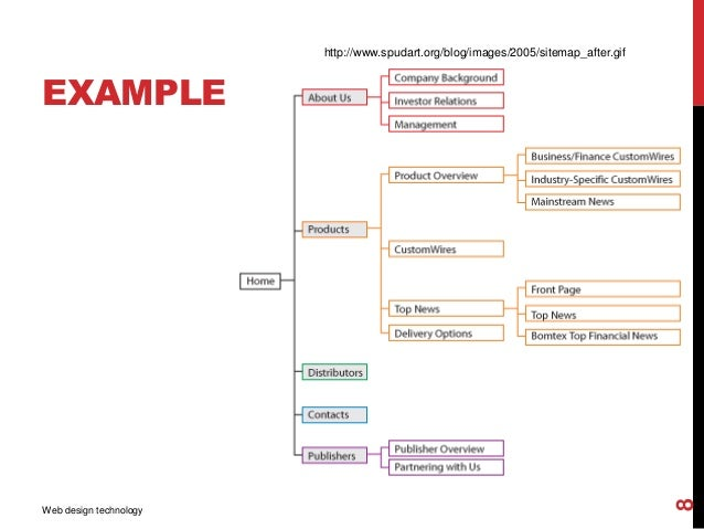 Design sitemap