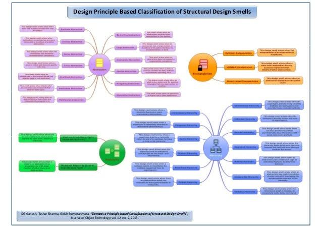 "Design Principle Based Classification of Structural Design Smells S G Ganesh, Tushar Sharma, Girish Suryanarayana, ""Toward..."