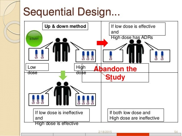 Strengths & Weakness of Sequential Study   The Classroom