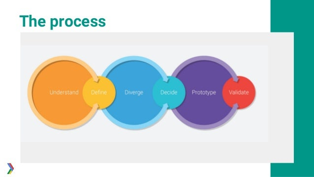 steps in product design Eight simple steps for new product development james duval — july 22 you guys missed a major step in the design & development process.