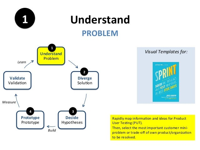Understand	1	 Visual	Templates	for:	 	 	 	 	 	 	 		 	 PROBLEM	 Understand	 Problem	 Diverge	 Solu+on	 Decide	 Hypotheses	 ...