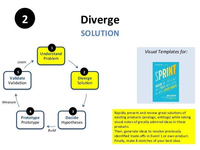 Diverge SOLUTION 2 Rapidlypresentandreviewgreatsolu3onsof exis3ngproducts(analogs;an3logs)whiletaking visu...