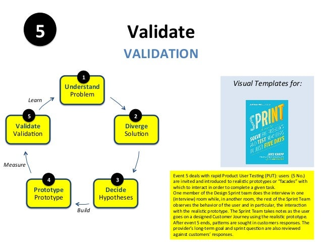 Validate VALIDATION 5 Event5dealswithrapidProductUserTes7ng(PUT):users(5No.) areinvitedandintroducedto...