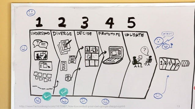 http://www.fastcodesign.com/1672887/how-to-conduct-your-own-google-design-sprint 13