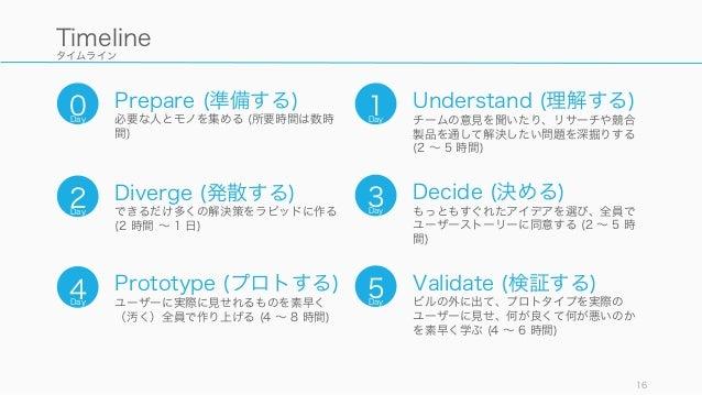 タイムライン 16 Timeline 1Day Understand (理解する) チームの意見を聞いたり、リサーチや競合 製品を通して解決したい問題を深掘りする (2 ∼ 5 時間) 2Day Diverge (発散する) できるだけ多くの解...