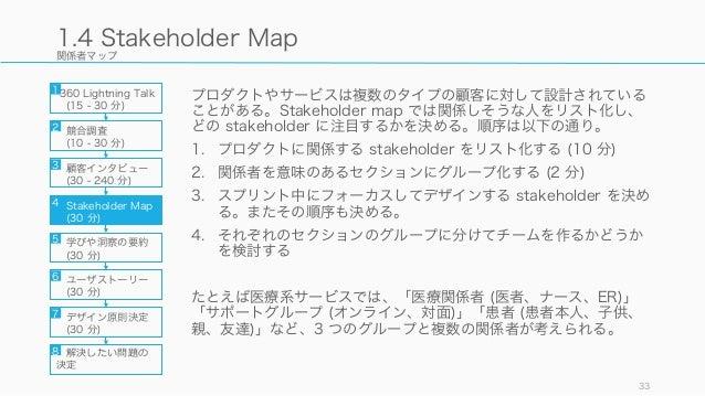 関係者マップ プロダクトやサービスは複数のタイプの顧客に対して設計されている ことがある。Stakeholder map では関係しそうな人をリスト化し、 どの stakeholder に注目するかを決める。順序は以下の通り。 1. プロダクト...