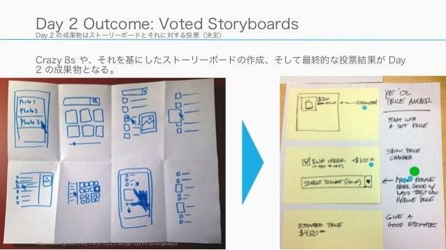 Day 2 の成果物はストーリーボードとそれに対する投票(決定) Crazy 8s や、それを基にしたストーリーボードの作成、そして最終的な投票結果が Day 2 の成果物となる。 http://www.gv.com/lib/the-produ...